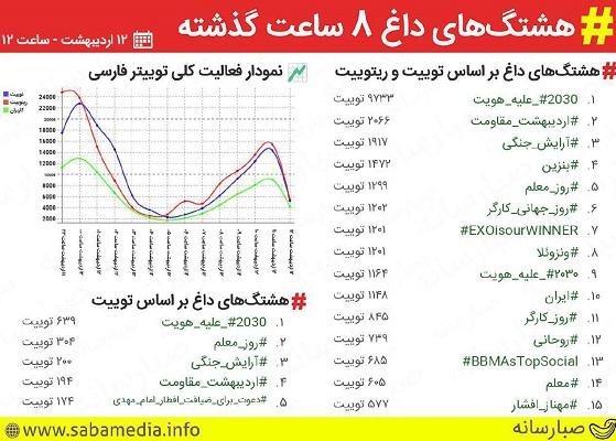 #اردیبهشت_مقاومت ترند برتر توییتر شد
